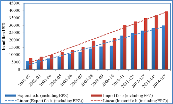 export import growth