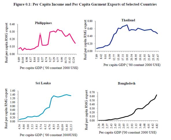 GDP EXPORT