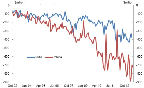 china India  trade deficit with BD
