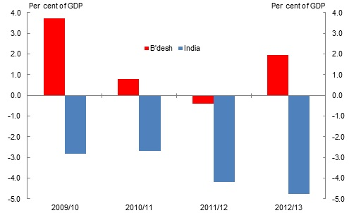 INd V BD current account balance as per cent of GDP. jpg