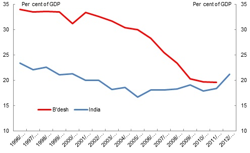 Ind v BD short term debt