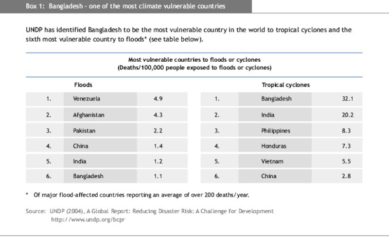 Bangladesh 2004