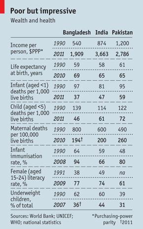 Source : The Economist