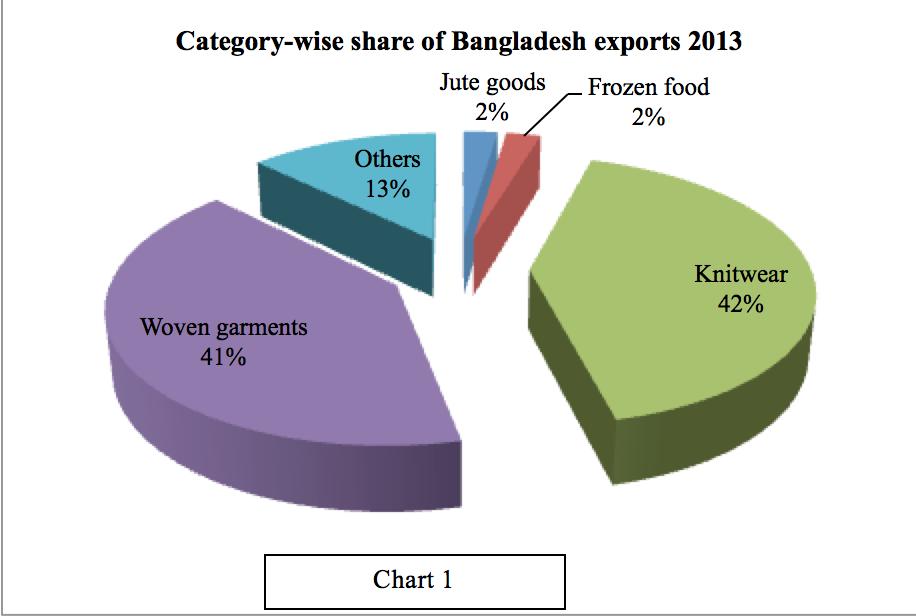The state of the Bangladesh economy – alalodulal