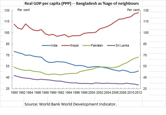 Real GDP - BD v Neighbours