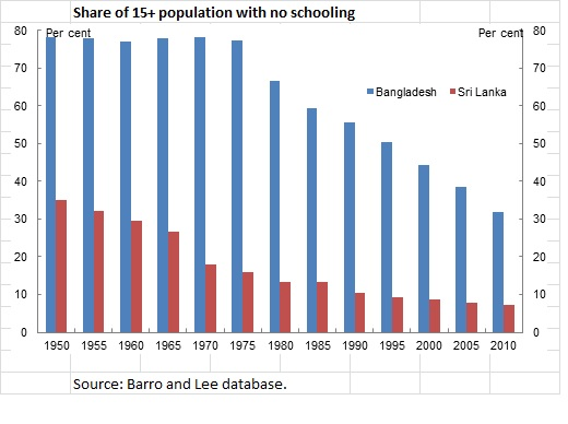 schooling - BD v SL