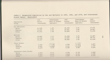 Population by Religion in BD during 1951, 1961, and 1974